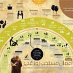 بهترین اعمال در عیدالله اکبر + اینفوگرافی