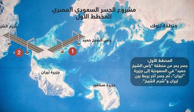 غضب مصري من بيع الجزيرتين للسعودية